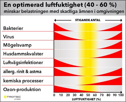 En optimerad luftfuktighet (40 - 60 %) minskar belastningen med skadliga  ämnen i omgivningen 51c798a91e16c